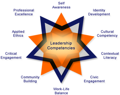 CUNY Star Model. A Model for Leadership Education.